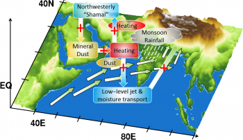 The positive feedback between dust emissions, atmospheric heating, and shamal winds is seen as a cycle over the Middle East and the Arabian Sea. Qinjian Jin.