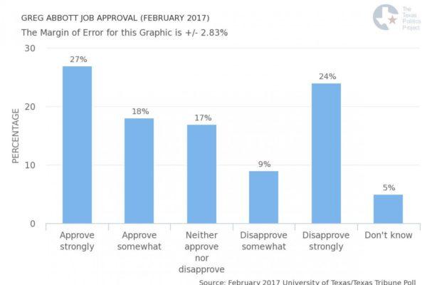 greg-abbott-job-approval-february-2017