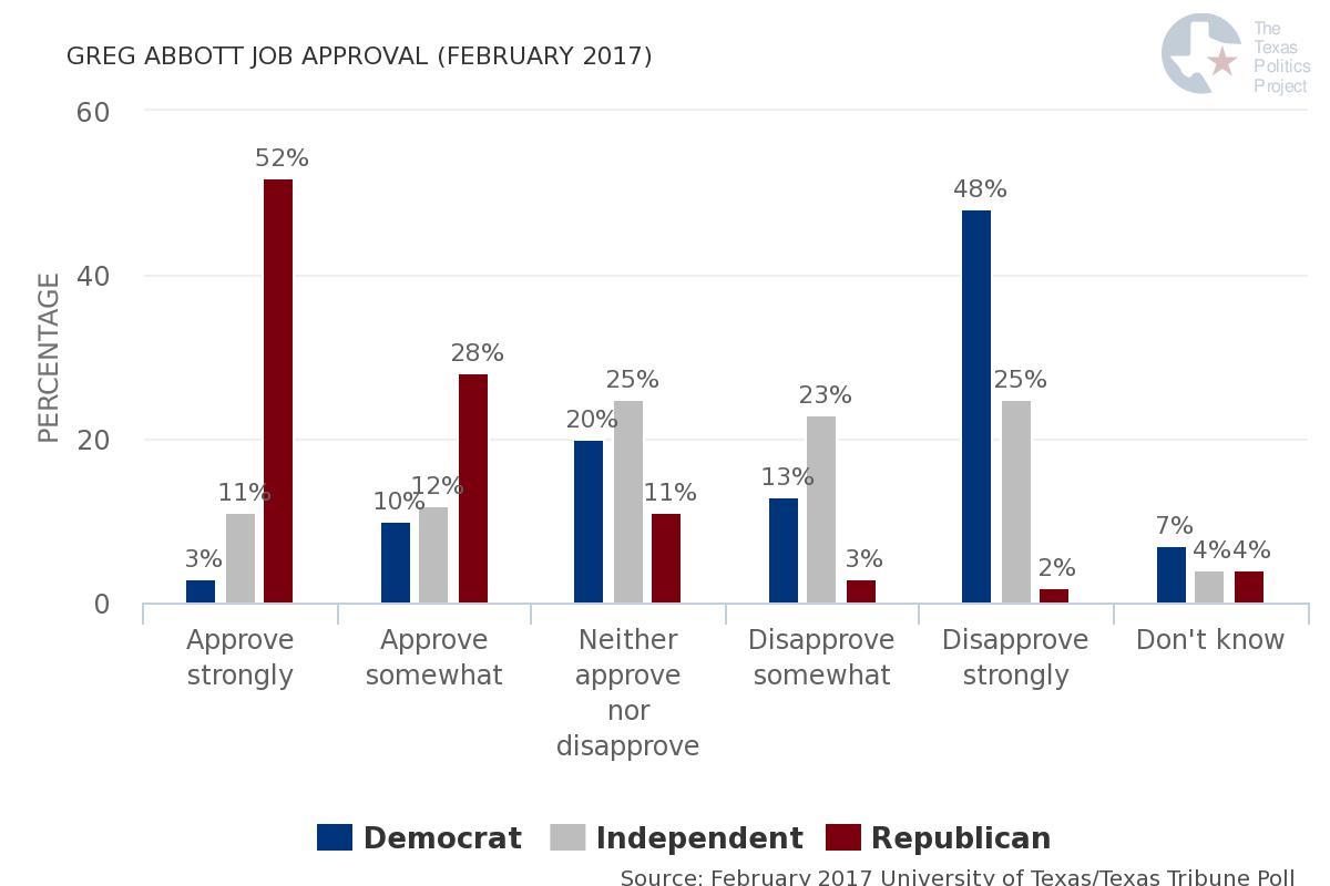 Abbott_Approval_voterID