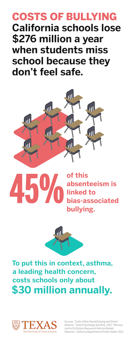 Costs of Bullying Infographic