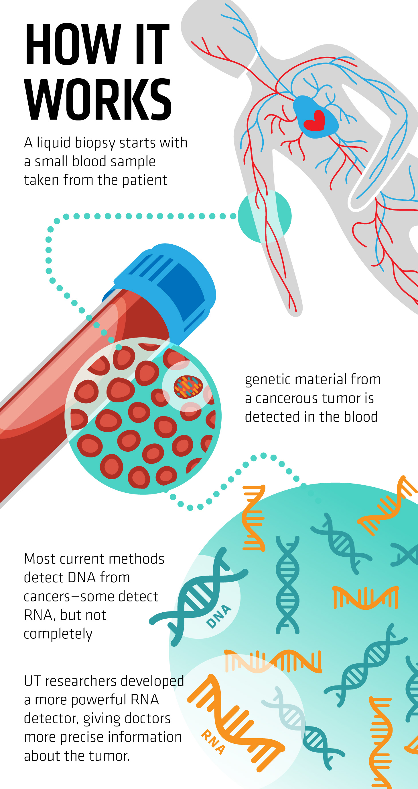 How a Liquid Biopsy Works
