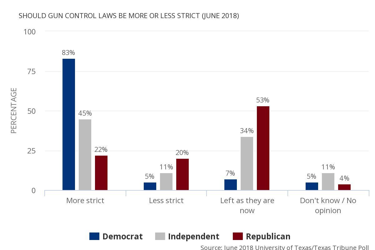 Poll_graph_guncontrol