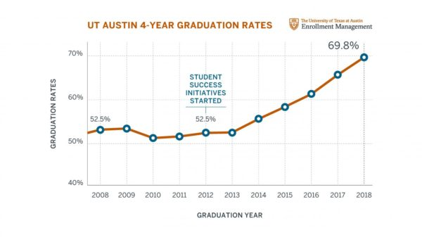 Graph of UT Austin 4-Year Graduation Rates