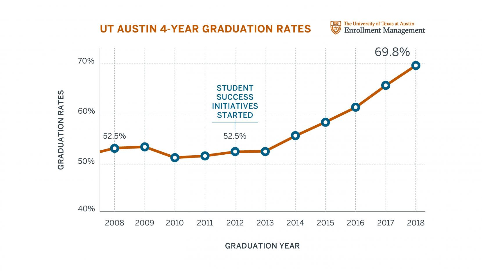 UT Austin Records Its Highest Four-Year Graduation Rate - UT