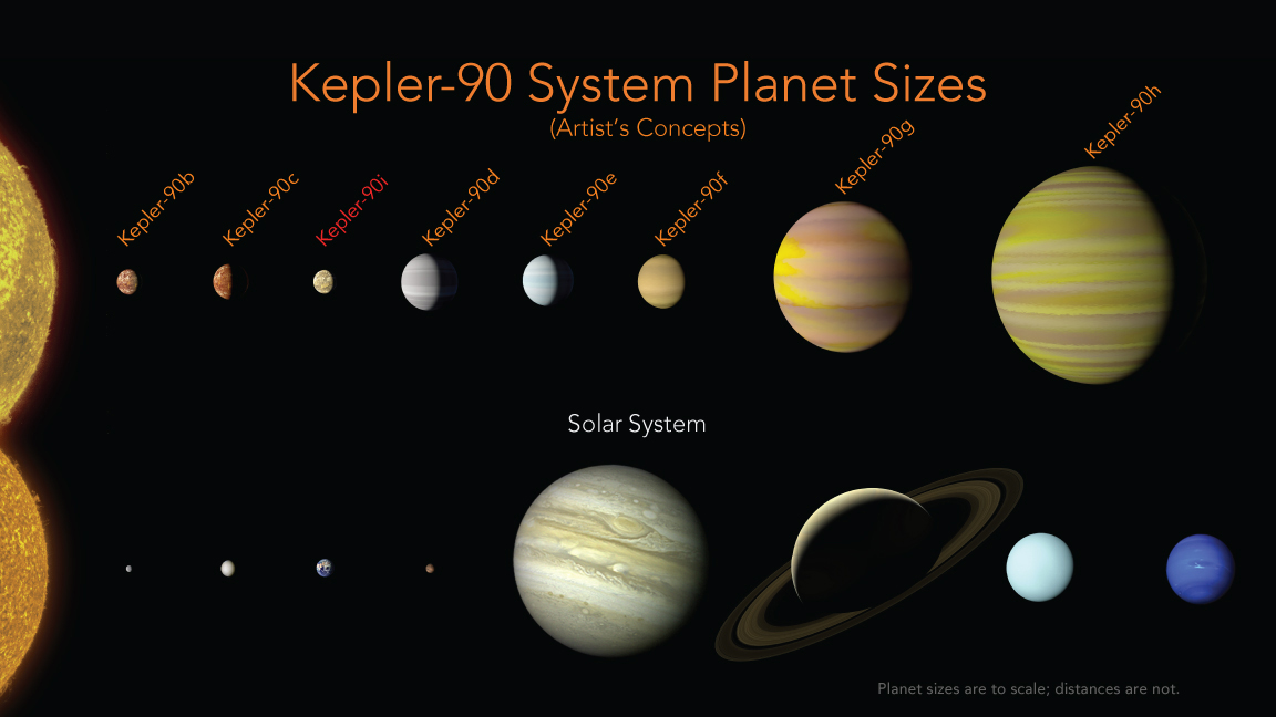 Kepler 90 vs. The Sun's Solar System