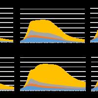 Shale production graphs.
