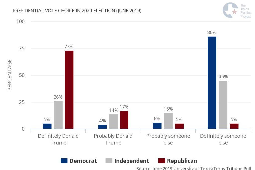 UT/TT Poll: Texas Voters Split Evenly on Reelecting Trump in
