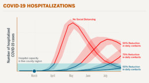 A graph showing that 90% reductions in daily contacts help flatten the curve to a level hospitals can accommodate.