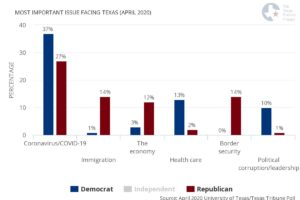 most important issue facing the texas, democrats vs republicans