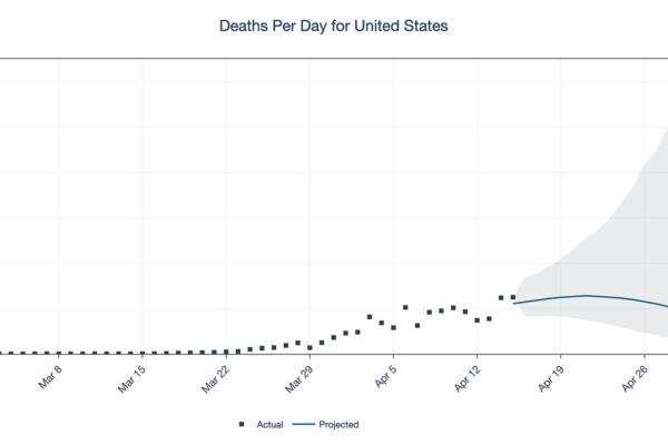 Projection of US coronavirus deaths