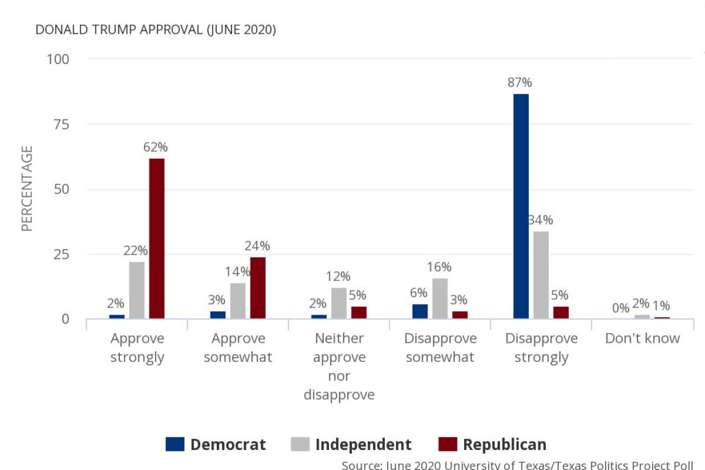 Donald Trump Approval by party