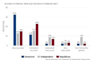 Poll results on Texans views on the accuracy of Texas elections