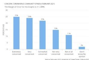 concern over community spread