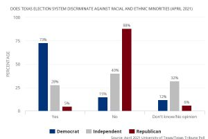 does-texas-election-system-discriminate-against-racial-and-ethnic-minorities