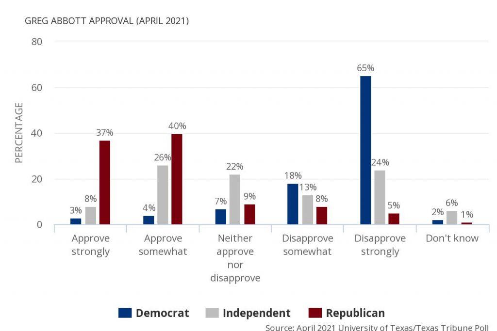 abbott approval rating