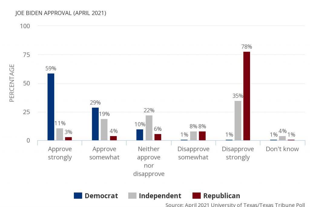Joe Biden Approval Rating