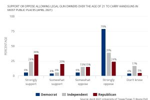 texas attitudes on unlicensed carry